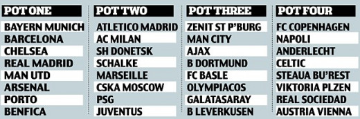 Seedings for the 2013-14 UEFA Champions League draw