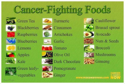 A health chart which provides cancer fighting foods.