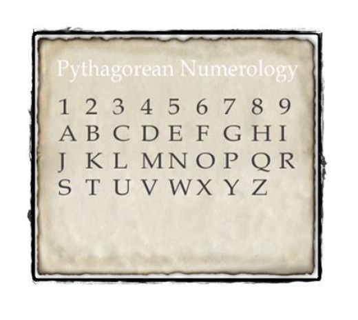 Pythagorean System of Numerology