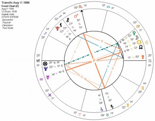 Astrological chart demonstrating the planetary aspects during the total solar eclipse of August 11, 1999.