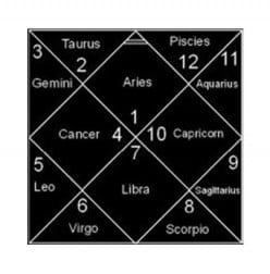 Horoscope and the 12 Houses of the Chart