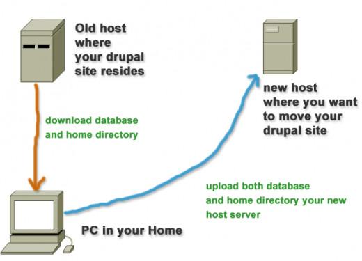 Drupal site migration