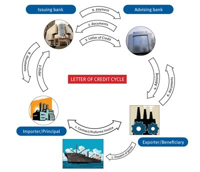 Letter of Credit Cycle