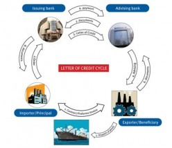 THINKING ALOUD (BusinessLaw) INTERNATIONAL TRADE: Letters of Credit