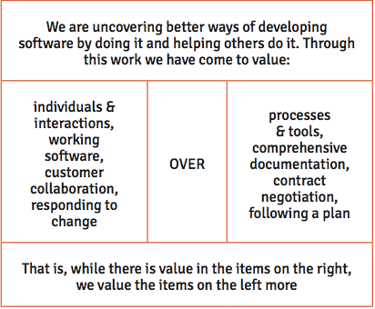 Figure 2: Manifesto for Agile Software Development, Utah 2001