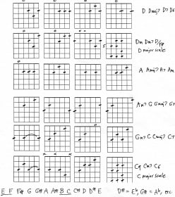 Guitar Chords and Intervals