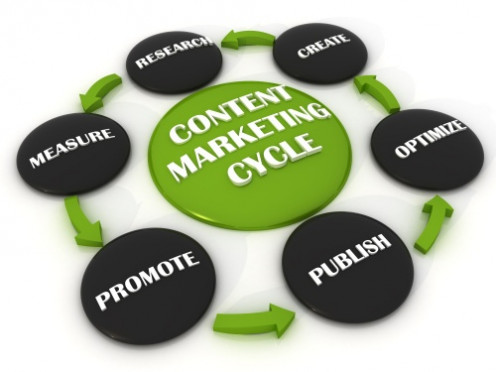 The path of a content marketing strategy