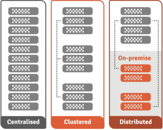 Figure 5: Versatile AppLogic Micro Unit (AMU) deployment scenarios