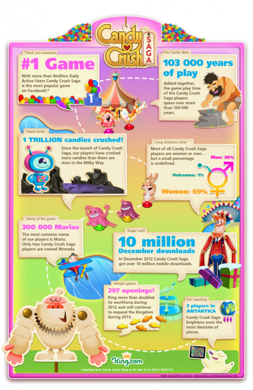 Just some of the amazing and random facts about the game