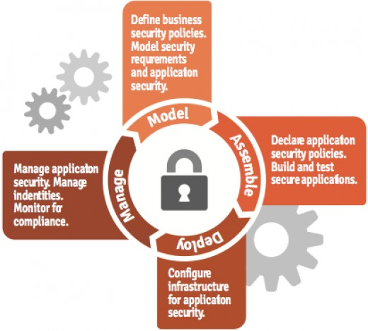 Figure 8: The SOA lifecycle with Security