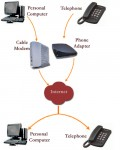 Build Your Own Cheap VOIP Phone Connection.