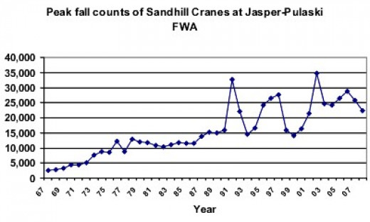 Historical maximum fall sandhill crane counts