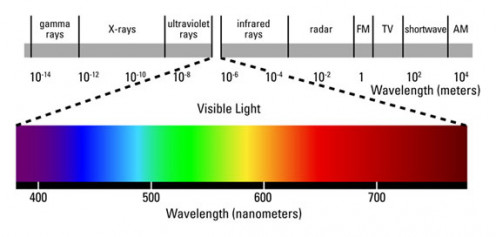 A more detailed image than the one I created. This shows the various wavelengths for the color spectrum.