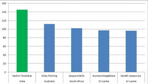 Bar graph showing most fifty+ Scores (50s and 100s Combined) in career