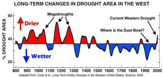 "Time series of drought in the US southwest.  Graph by ""Seemorerocks."""