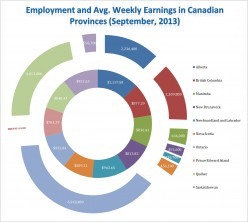 Canadian Jobs Market and the opportunities for Foreign Workers