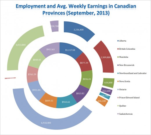 Employment and Avg. Weekly Earnings in Canadian Provinces