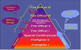 More training will develop a better leadership role in the fire service.