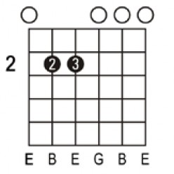 Beginner Guitar lesson: Basic Guitar Chords