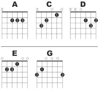 Major open chords