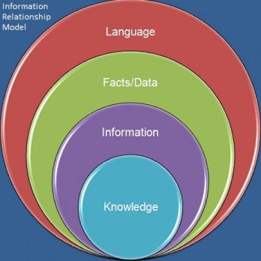 Computer Information relationship model