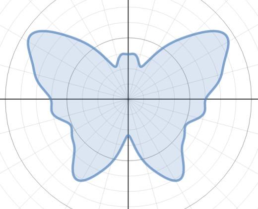 Graph of r(θ) = 12 - 0.5sin(θ) + 2.5sin(3θ) + 2sin(5θ) - 1.7sin(7θ) + 3cos(2θ) - 2cos(4θ) - 0.4cos(16θ)