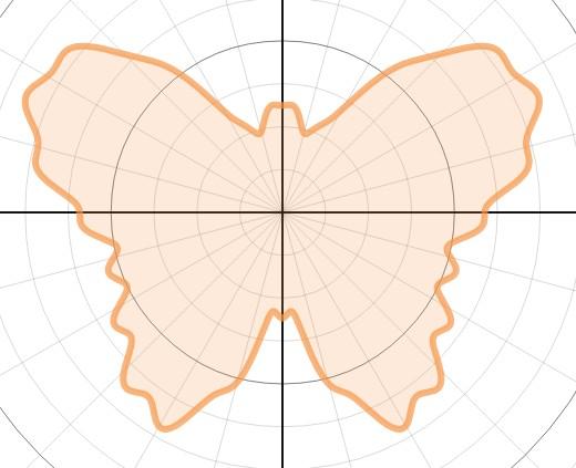 Graph of r(θ) = 11 - sin(θ) + 2sin(3θ) + 2sin(5θ) - sin(7θ) + 0.4sin(9θ) - 0.4sin(25θ) + 3cos(2θ) - 2cos(4θ) - 0.2cos(26θ)