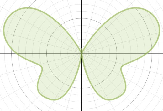 Graph of r(θ) = 6 - 1.2sin(θ) + 2sin(3θ) + 2sin(5θ) - sin(7θ) + 0.8sin(9θ) - 0.3sin(11θ) + 4.8cos(2θ) - 2cos(4θ) + 0.5cos(8θ)