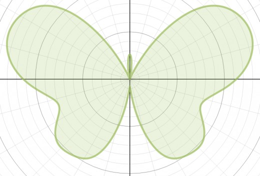 Graph of r(θ) = 8 - 1.2sin(θ) + 2sin(3θ) + 2sin(5θ) - sin(7θ) + 0.8sin(9θ) - 0.3sin(11θ) + 4.8cos(2θ) - 2cos(4θ) + 0.5cos(8θ)