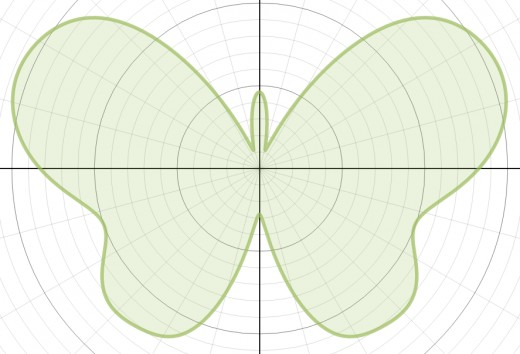 Graph of r(θ) = 10 - 1.2sin(θ) + 2sin(3θ) + 2sin(5θ) - sin(7θ) + 0.8sin(9θ) - 0.3sin(11θ) + 4.8cos(2θ) - 2cos(4θ) + 0.5cos(8θ)