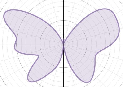 Graph of r(θ) = 7 - 1.2sin(θ) + 2sin(3θ) + 2sin(5θ) - sin(7θ) + 0.8sin(10θ) - 0.3sin(11θ) + 4.8cos(2θ) - 2cos(4θ) + 0.5cos(8θ)