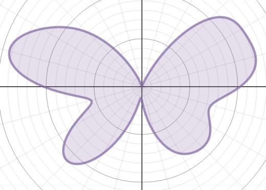 Graph of r(θ) = 7 - 1.2sin(θ) + 2sin(3θ) + 2sin(5θ) - sin(6θ) + 0.5sin(9θ)  + 4.8cos(2θ) - 2cos(4θ) + 0.5cos(8θ)