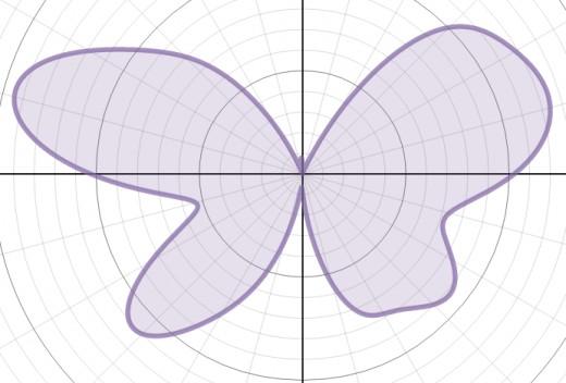 Graph of r(θ) = 7 - 1.2sin(θ) + 2sin(3θ) + 2sin(5θ) - sin(6θ) + 0.8sin(9θ) - 0.3sin(11θ) + 4.8cos(2θ) - 2cos(4θ) + 0.5cos(8θ)