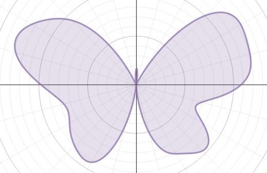 Graph of r(θ) = 7 - 1.2sin(θ) + 2sin(3θ) + 2sin(5θ) - sin(7θ) + 0.8sin(9θ) - 0.3sin(11θ) + 4.8cos(2θ) - 2cos(4θ) + 0.5cos(8θ) + 0.5cos(9θ)
