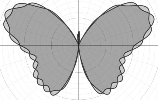 Graph of r(θ) = 8 - 1.2sin(θ) + 2sin(3θ) + 2sin(5θ) - sin(7θ) + 0.8sin(9θ) - 0.3sin(11θ) + 4.8cos(2θ) - 2cos(4θ) + 0.5cos(18.5θ)