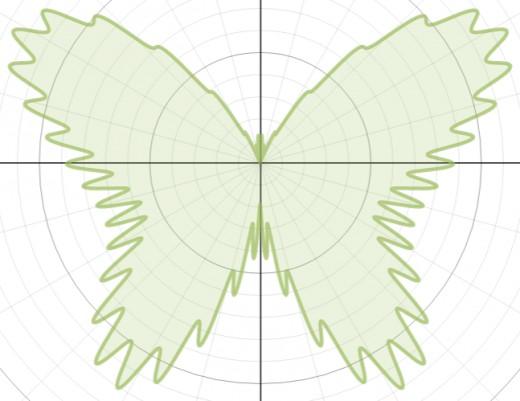Graph of r(θ) = 7 - 2sin(θ) + 2sin(3θ) + 2sin(5θ) - sin(7θ) -0.4sin(51θ)+ 3cos(2θ) - 2cos(4θ) + 0.7cos(50θ)