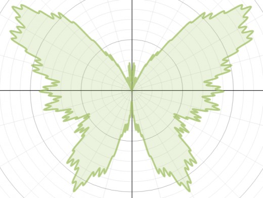 Graph of r(θ) = 7 - sin(θ) + 2.5sin(3θ) + 1.5sin(5θ) - 2sin(7θ) -0.4sin(121θ)+ 3cos(2θ) - 2cos(4θ) + 0.7cos(30θ)