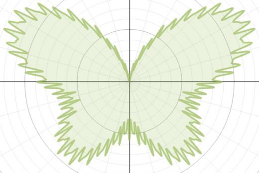 Graph of r(θ) = 7 - sin(θ) + 2.5sin(3θ) + sin(5θ)  -0.4sin(121θ)+ 3cos(2θ) - 2cos(4θ) + 0.7cos(80θ)