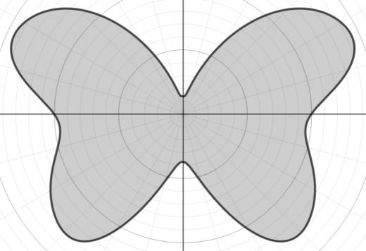 Graph of r(θ) = 8 - e^sin(θ) + e^sin(3θ) + e^sin(5θ)  + 4cos(2θ) - 3cos(4θ)