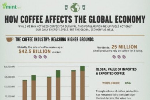 Global Statistic of Coffee and America