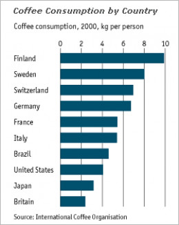 Global view of coffee consumption including the United States