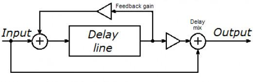 A simple schematic describing how guitar delay pedals work