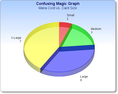 This Chart Makes No Sense.