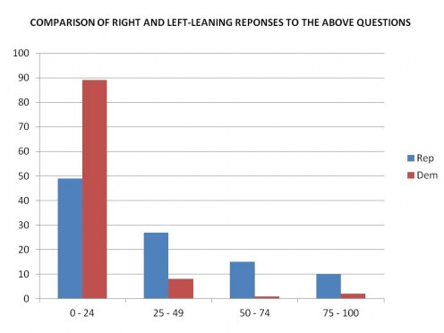 COMPARISON OF RESPONSES BY LEFT AND RIGHT-LEANING READERS CHART 2