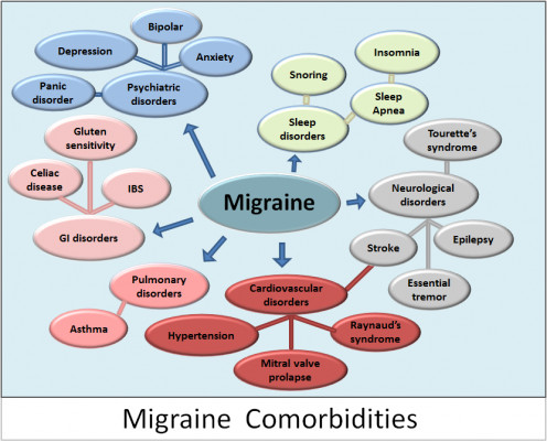 Migraine Comorbidities