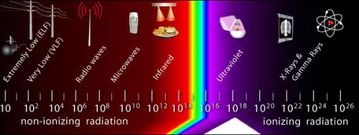 "The so-called ""radiation spectrum"", a chart of the different types of 'radiation' (pressure waves of aether) ordered by increasing frequency/vibration."