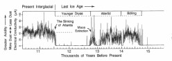 The 13,000 Year Ago Past Apocalypse