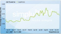 """According to SimplyHired.com, a premiere Job Search Engine, jobs in the title """"Logistician"""" increased 32% from June 2007 - Dec. 31, 2008. Graph (c) SimplyHired."""