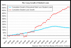 Post Secondary Education and Student Loans