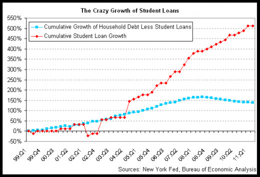 Student loans are escalating and represent a dangerous financial balloon, topping at $1.2 trillin in the US. If most of these students default, the economy could get another serious blow.